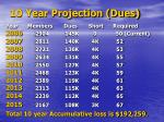 10 year projection dues