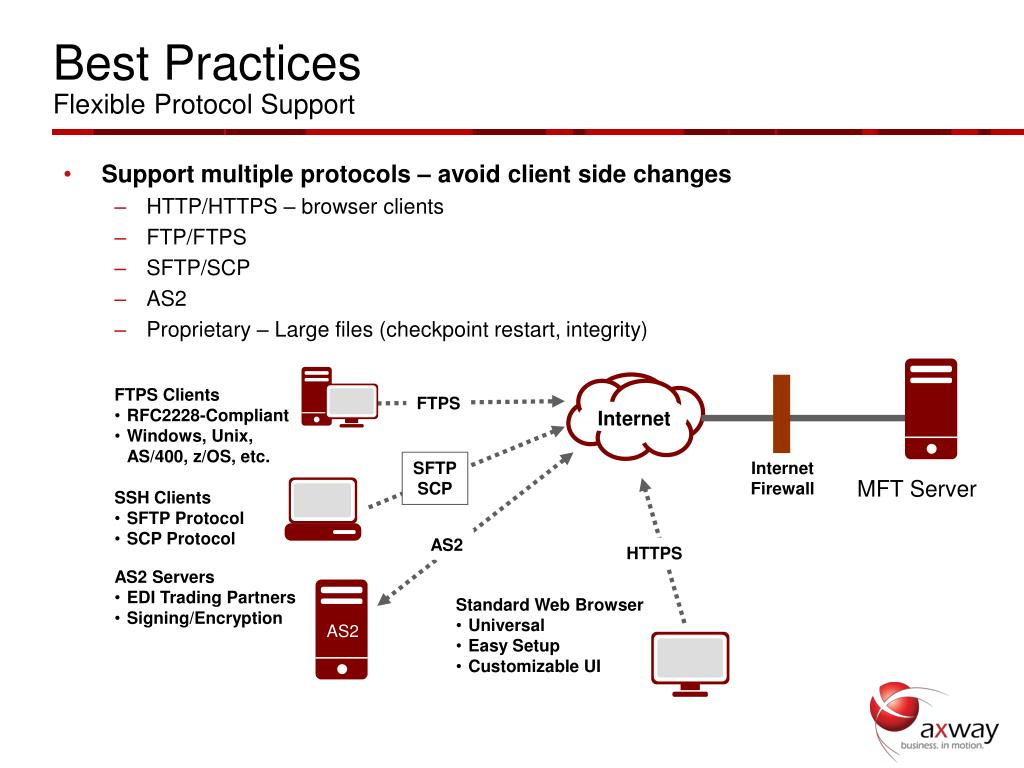 Support multiple protocols – avoid client side changes