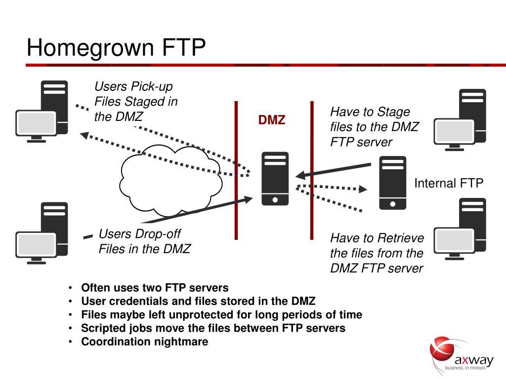 Homegrown FTP
