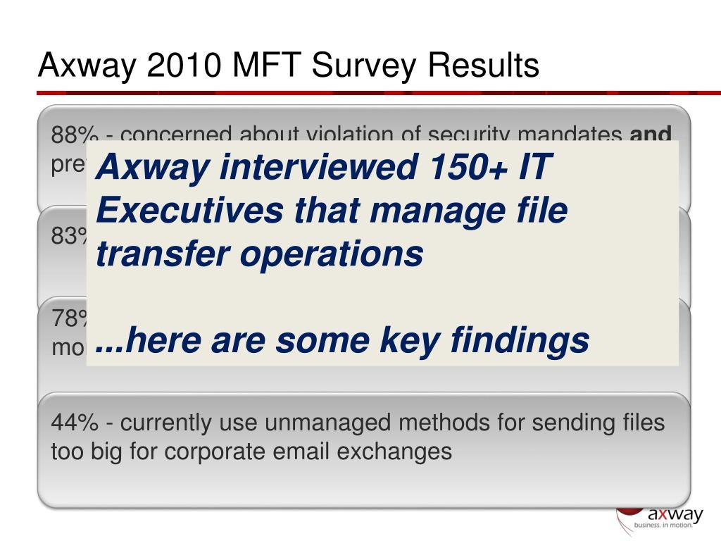 Axway 2010 MFT Survey Results