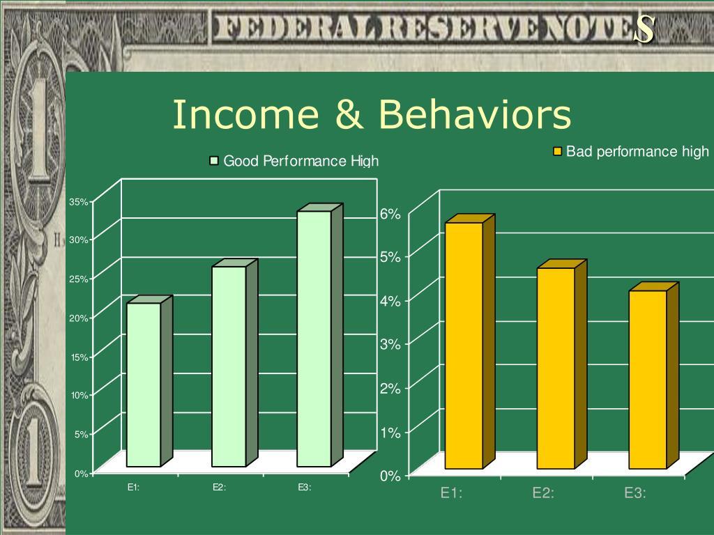 Income & Behaviors