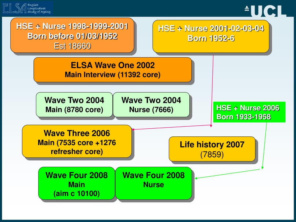 HSE + Nurse 1998-1999-2001