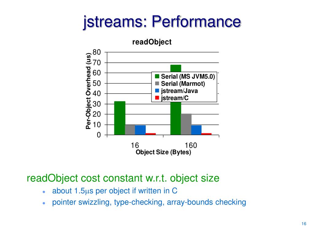 jstreams: Performance