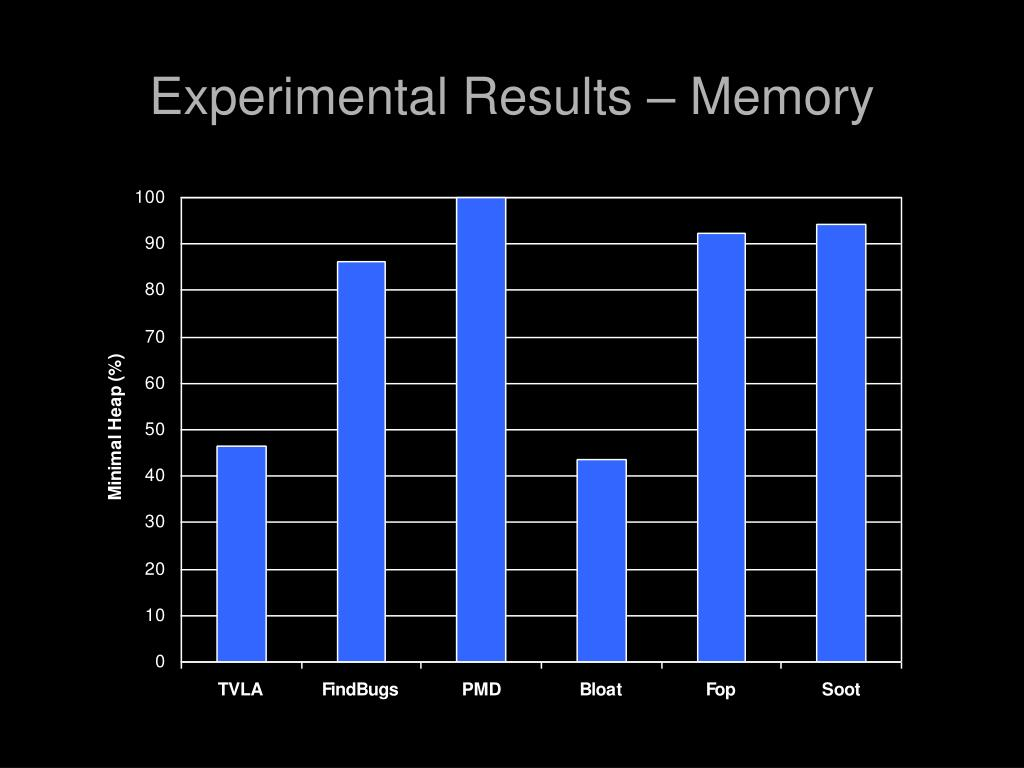 Experimental Results – Memory