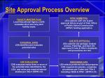 site approval process overview