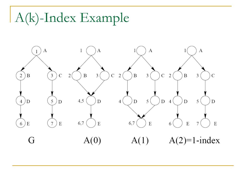 A(k)-Index Example