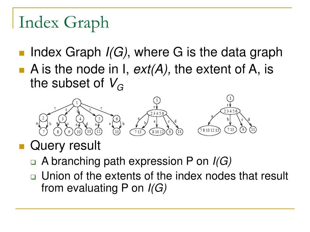 Index Graph