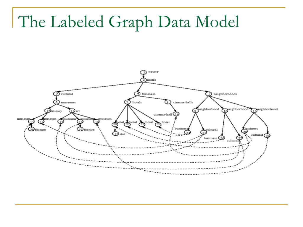 The Labeled Graph Data Model