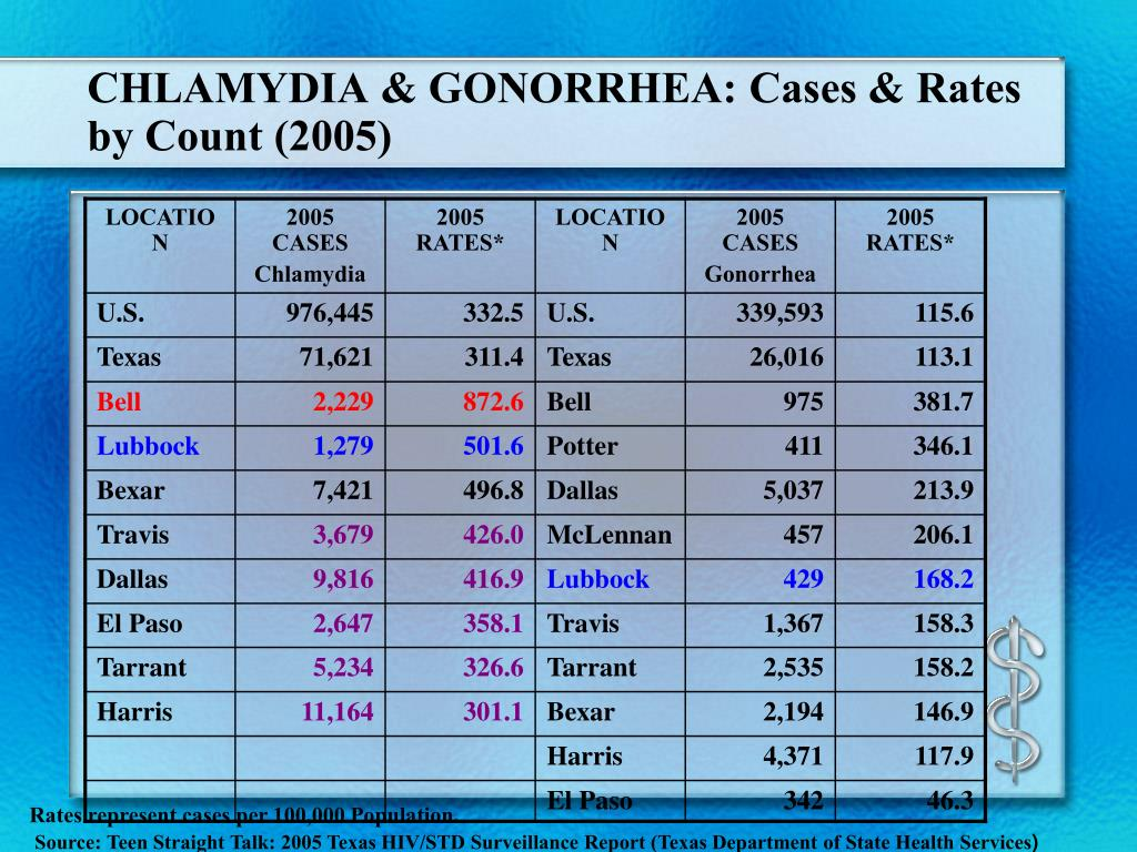 CHLAMYDIA & GONORRHEA: Cases & Rates by Count (2005)