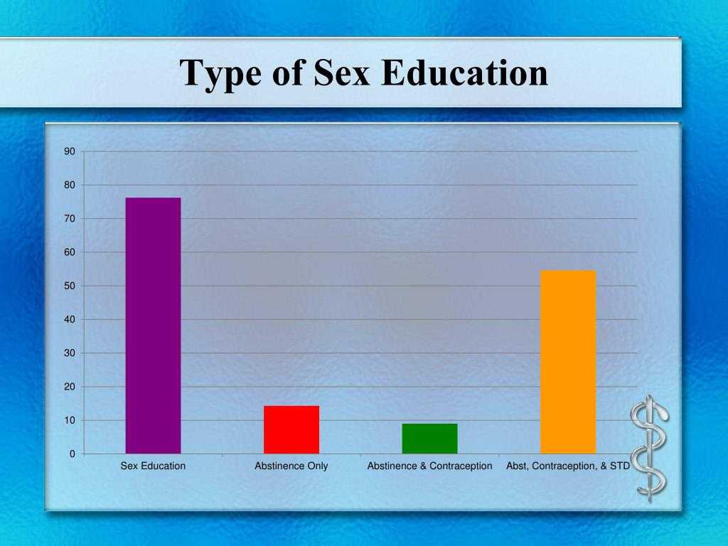 Type of Sex Education