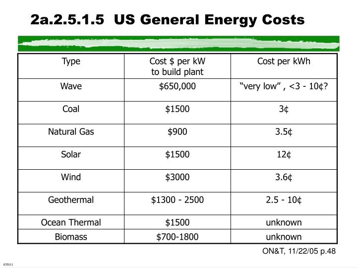 2a.2.5.1.5  US General Energy Costs