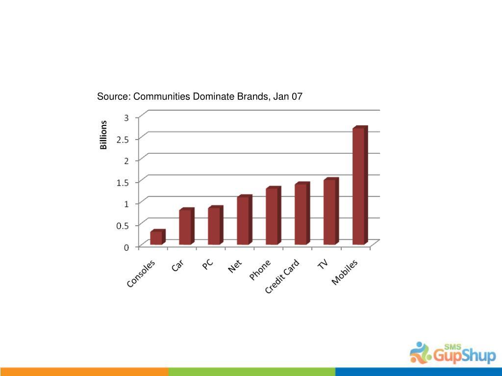 Source: Communities Dominate Brands, Jan 07