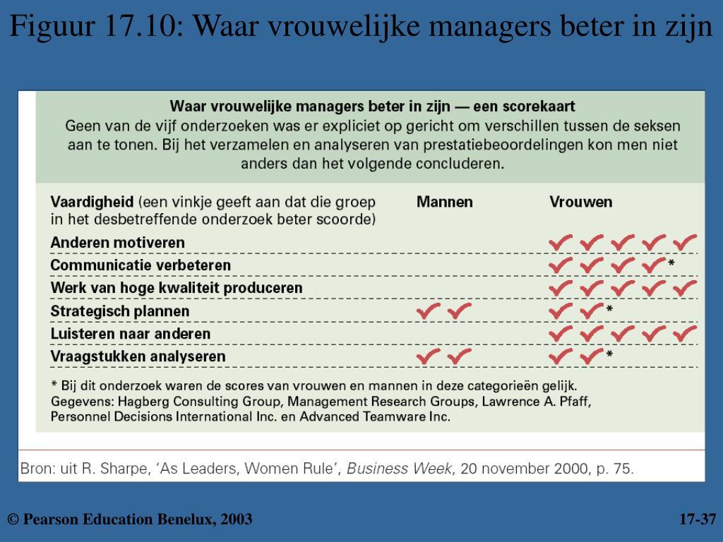 Figuur 17.10: Waar vrouwelijke managers beter in zijn