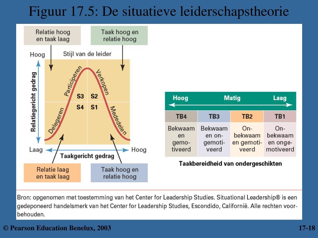 Figuur 17.5: De situatieve leiderschapstheorie