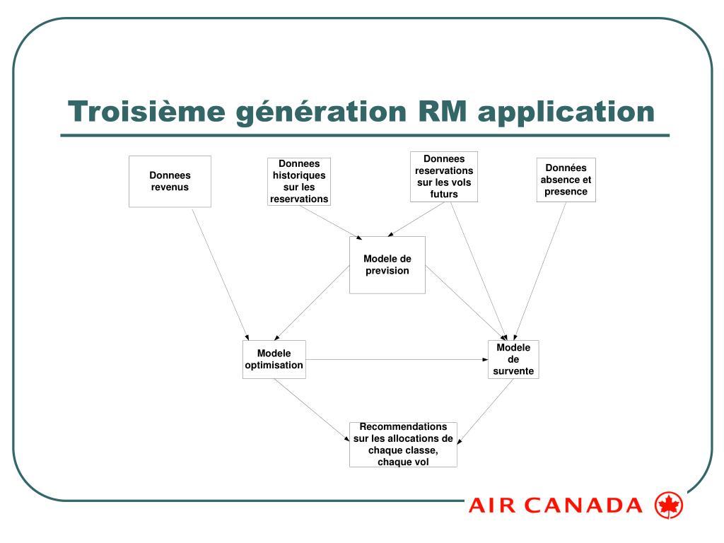 Troisième génération RM application