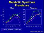 metabolic syndrome prevalence