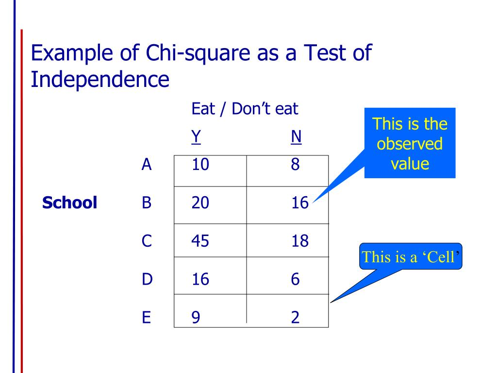 Example of Chi-square as a Test of Independence