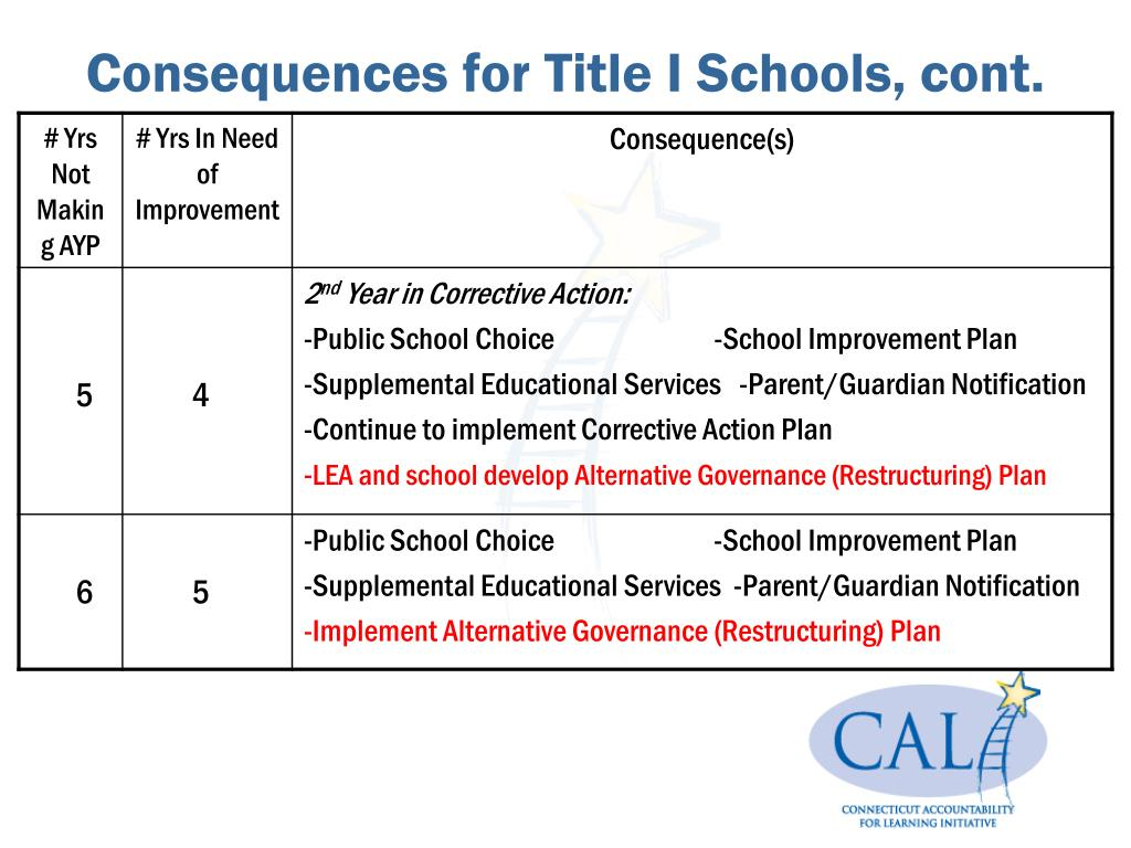 Consequences for Title I Schools, cont.