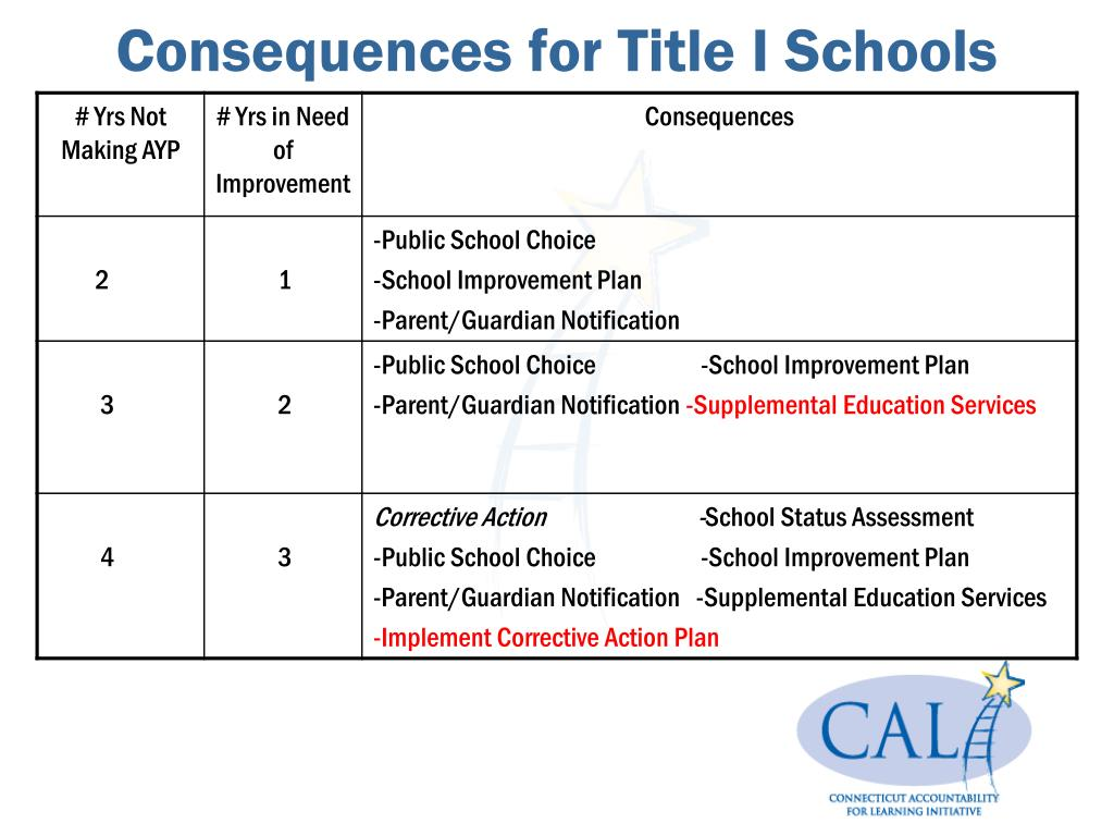 Consequences for Title I Schools