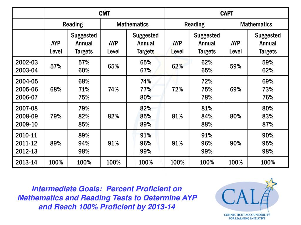 Intermediate Goals:  Percent Proficient on Mathematics and Reading Tests to Determine AYP and Reach 100% Proficient by 2013-14