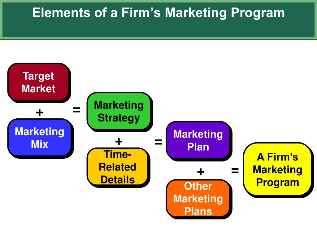 Elements of a Firm's Marketing Program