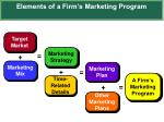 elements of a firm s marketing program