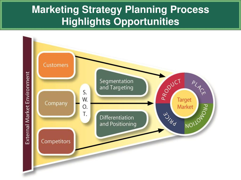 Marketing Strategy Planning Process Highlights Opportunities