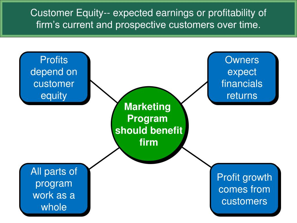 Customer Equity-- expected earnings or profitability of firm's current and prospective customers over time.