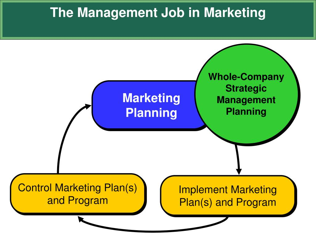 company marketing plan You've created a business plan for your business, now it's time to think about a marketing plan get helpful tips and advice from our experts.