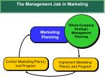 the management job in marketing