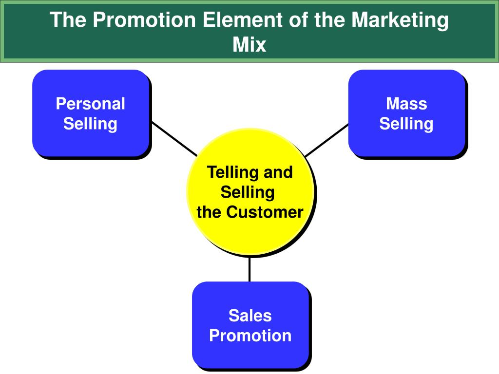 The Promotion Element of the Marketing Mix