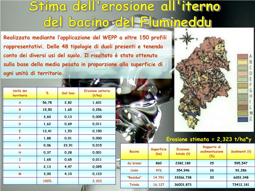 Stima dell'erosione all'iterno