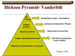 hickson pyramid vanderbilt