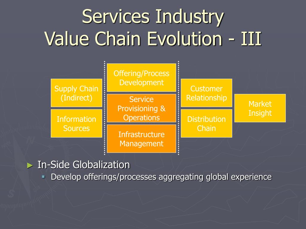 Services Industry