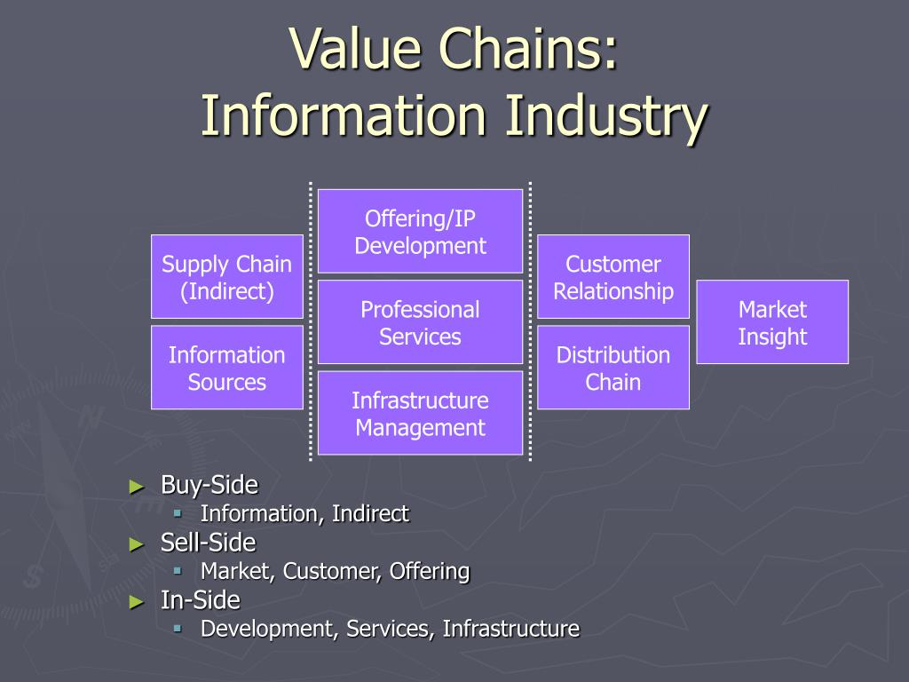 Value Chains:
