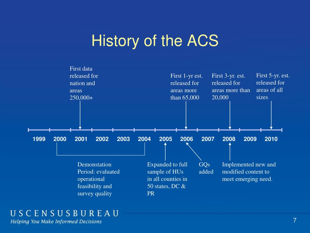 History of the ACS
