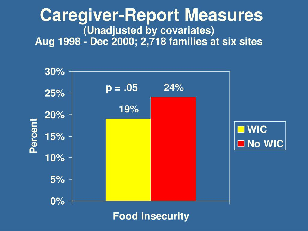 Caregiver-Report Measures