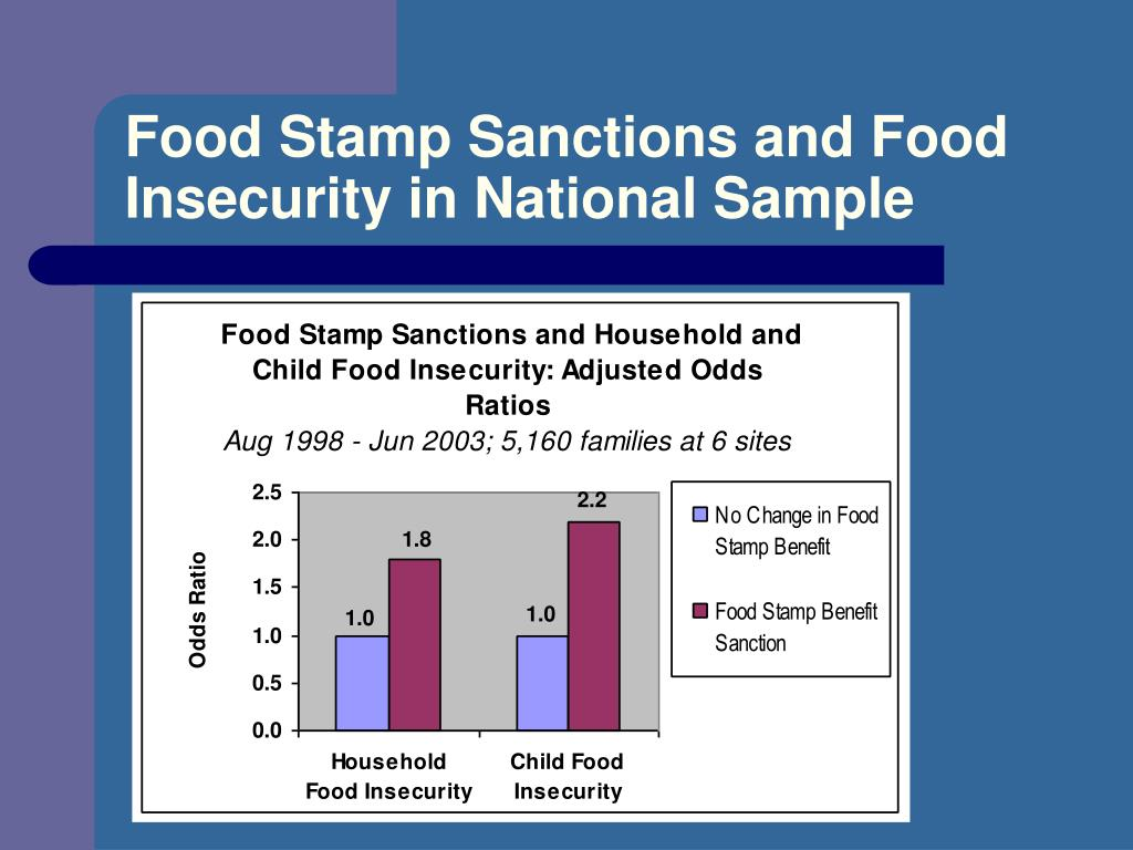 Food Stamp Sanctions and Food Insecurity in National Sample