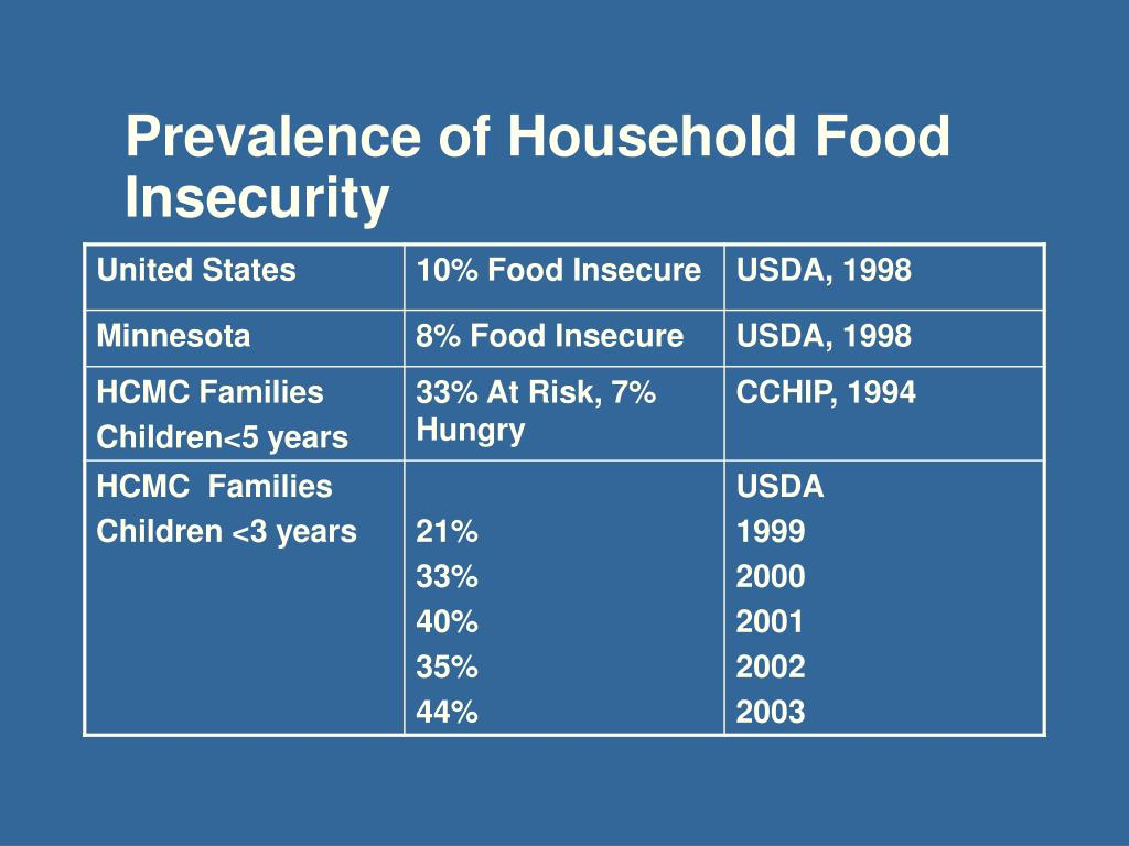 Prevalence of Household Food Insecurity