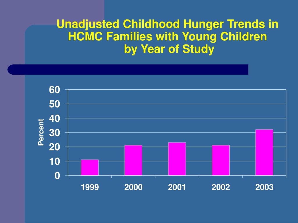 Unadjusted Childhood Hunger Trends in