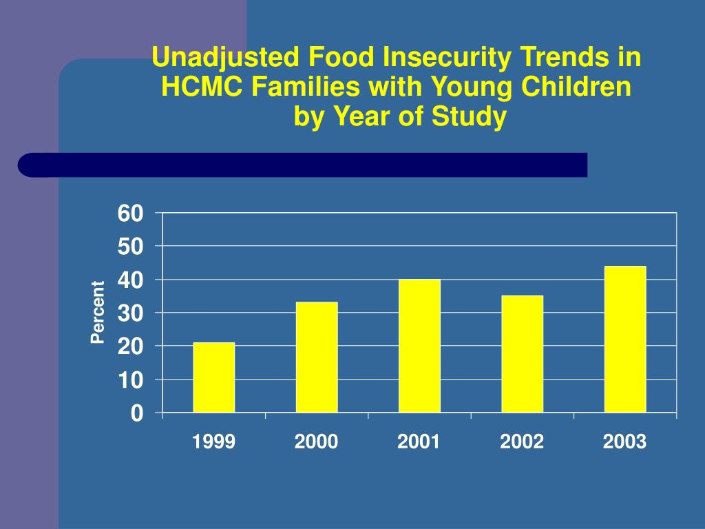 Unadjusted Food Insecurity Trends in