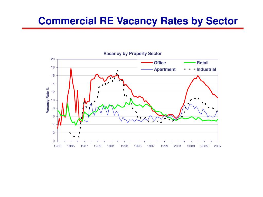 Commercial RE Vacancy Rates by Sector