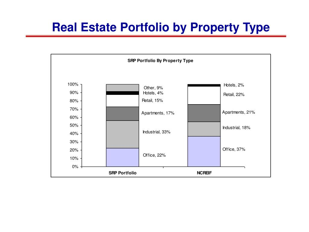 Real Estate Portfolio by Property Type