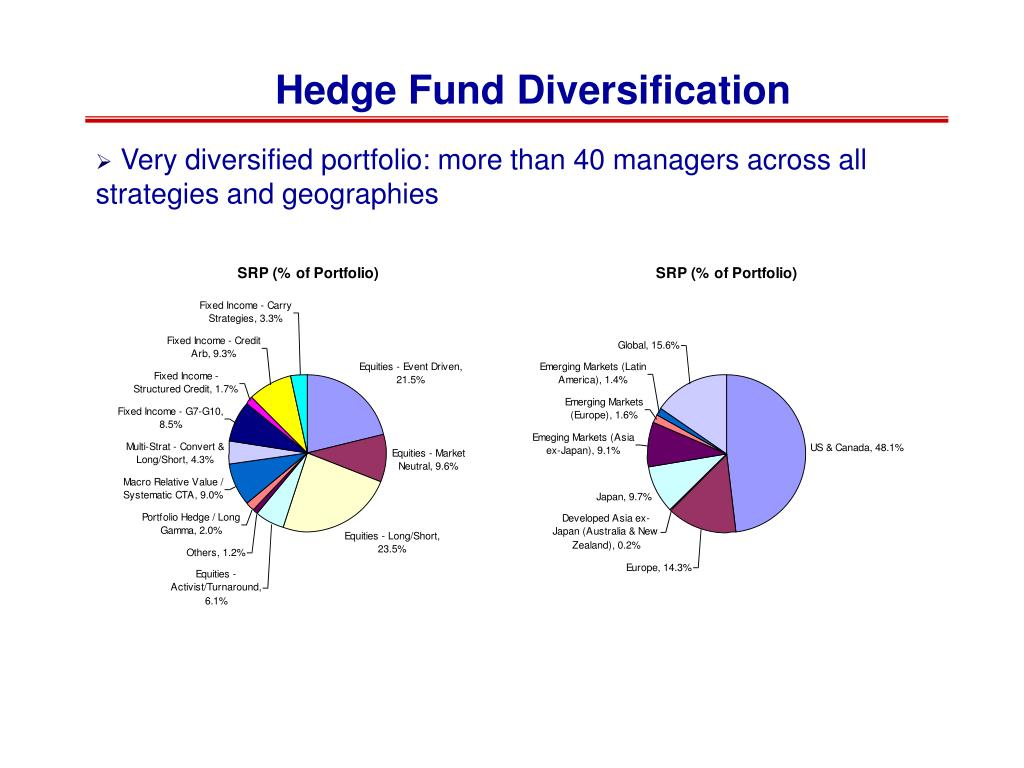 Hedge Fund Diversification