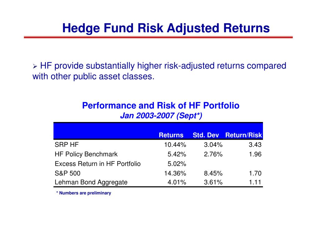 Hedge Fund Risk Adjusted Returns