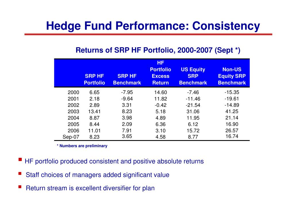 Hedge Fund Performance: Consistency