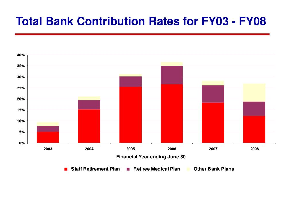 Total Bank Contribution Rates for FY03 - FY08