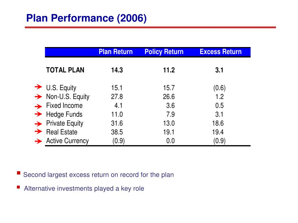 Plan Performance (2006)