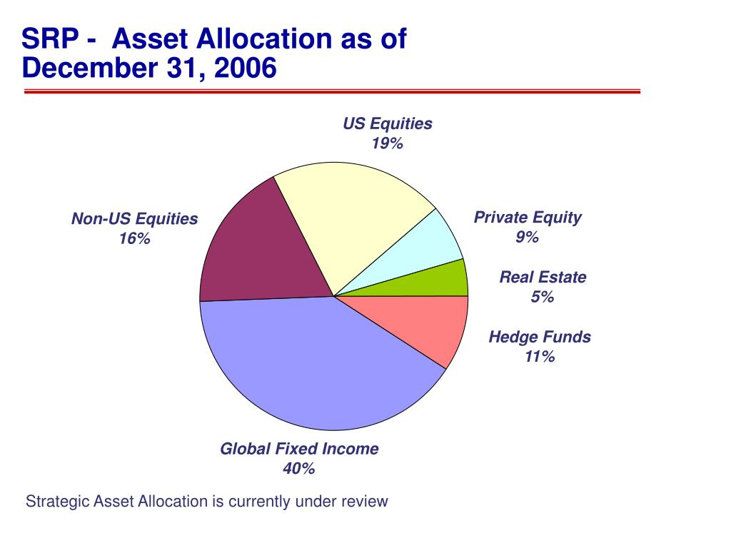 SRP -  Asset Allocation as of December 31, 2006