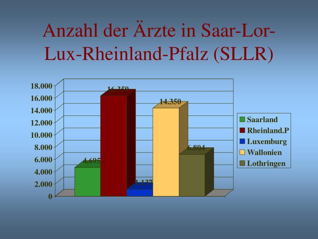 Anzahl der Ärzte in Saar-Lor-Lux-Rheinland-Pfalz (SLLR)